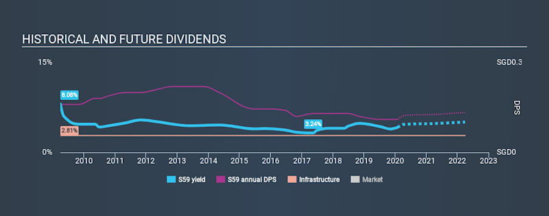SGX:S59 Historical Dividend Yield, January 28th 2020