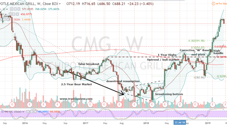 CMG stock chart