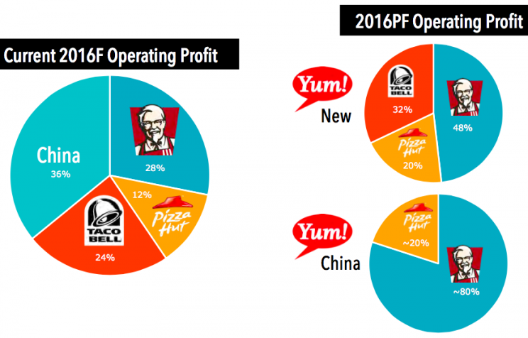 yum brands five forces Brands, inc will be made the second week of the module especially focuses on the internal analysis of yum in order to understand the internal analysis process, books are red on the topic.