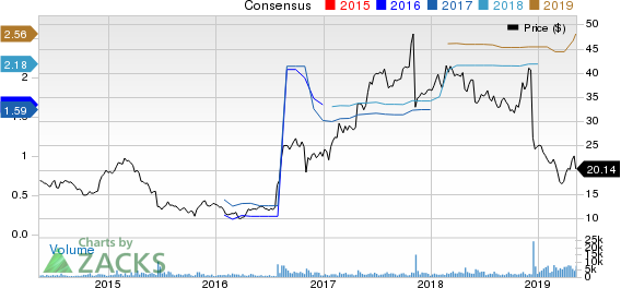 Healthways, Inc. Price and Consensus