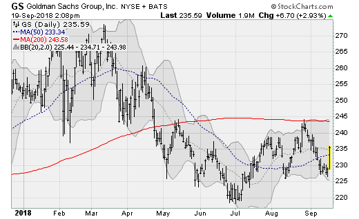 Goldman Sachs (GS), bank stocks