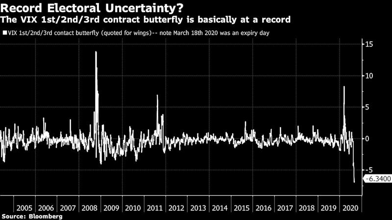 U.S. Election Priced as Worst Event Risk in VIX Futures History