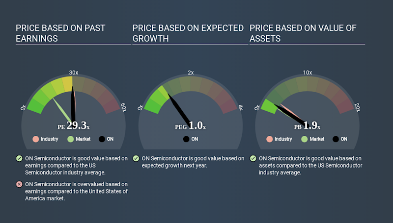 NasdaqGS:ON Price Estimation Relative to Market May 4th 2020