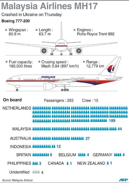 Facts on flight MH17 and updated death toll