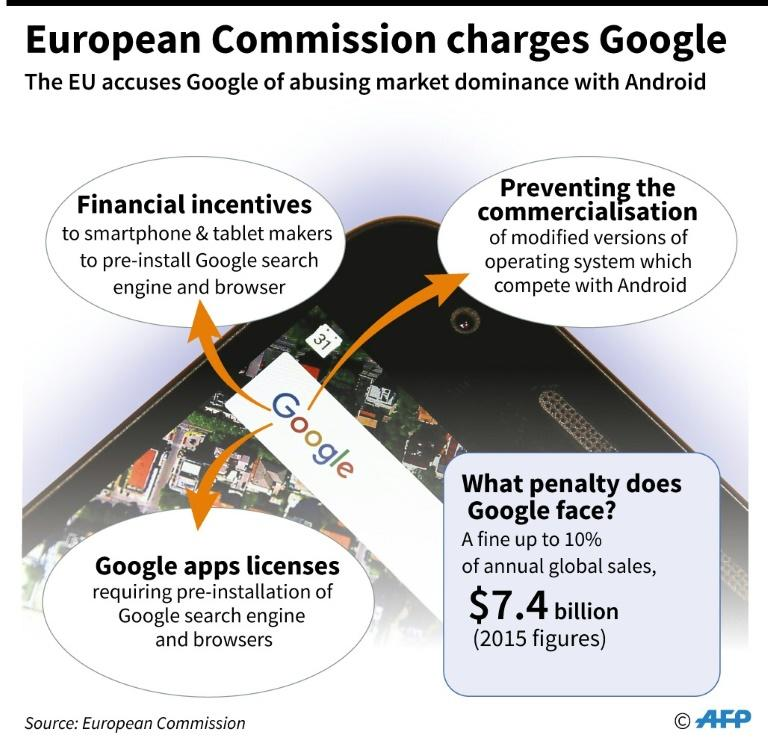 Graphic on the EU's new charges against Google over anti-competitive behaviour