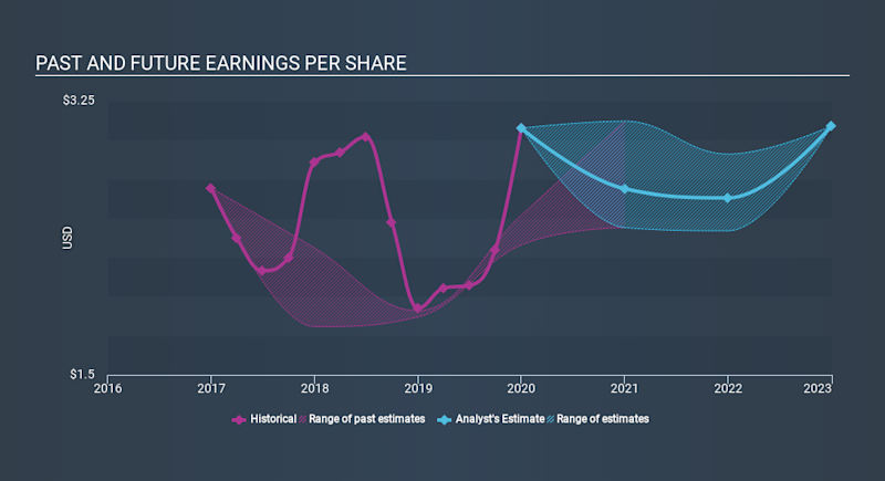 NYSE:MAA Past and Future Earnings, February 21st 2020