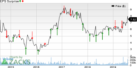 Sprint Corporation Price and EPS Surprise