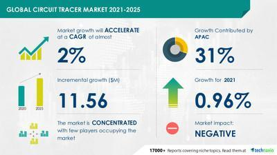 Circuit Tracer Market- Forecast and Analysis 2021-2025