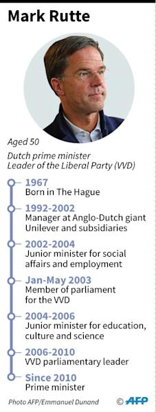 Mark Rutte is poised for a third term at the helm of the Netherlands