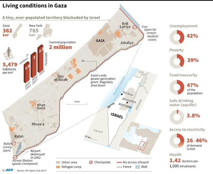 Social-economic data on the Gaza Strip (UN report July 2017)