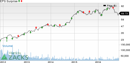 Lowes Stock Quote Gorgeous Lowe's Low Q3 Earnings Is A Disappointment In Store