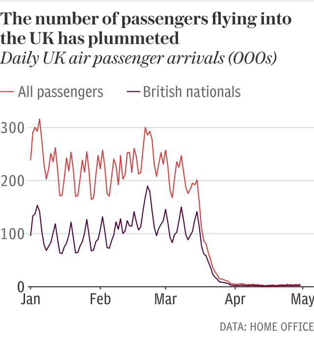 Air passenger numbers into the UK have plummeted
