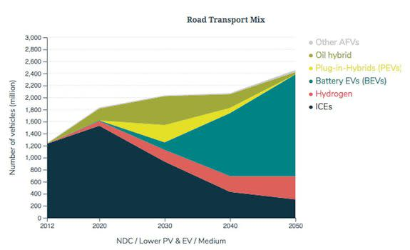 Outlook for road transport by fuel type, showing significant growth in electric vehicles (EVs) during the next few decades.