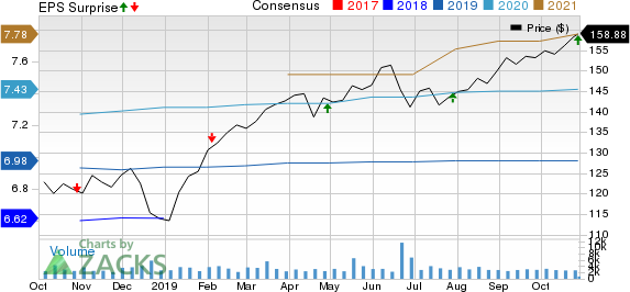 Alexandria Real Estate Equities, Inc. Price, Consensus and EPS Surprise