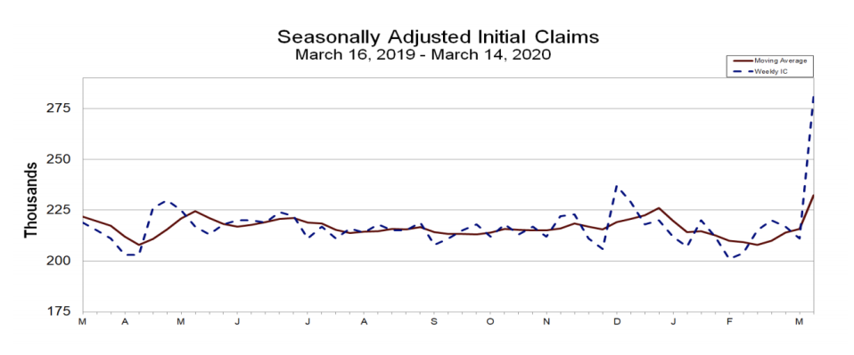 Initial jobless claims spike. (DoL)