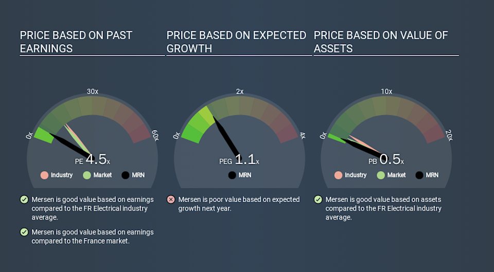 ENXTPA:MRN Price Estimation Relative to Market, March 20th 2020