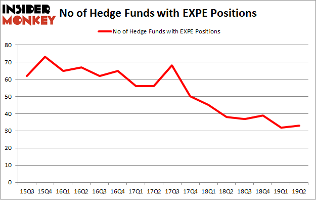 No of Hedge Funds with EXPE Positions
