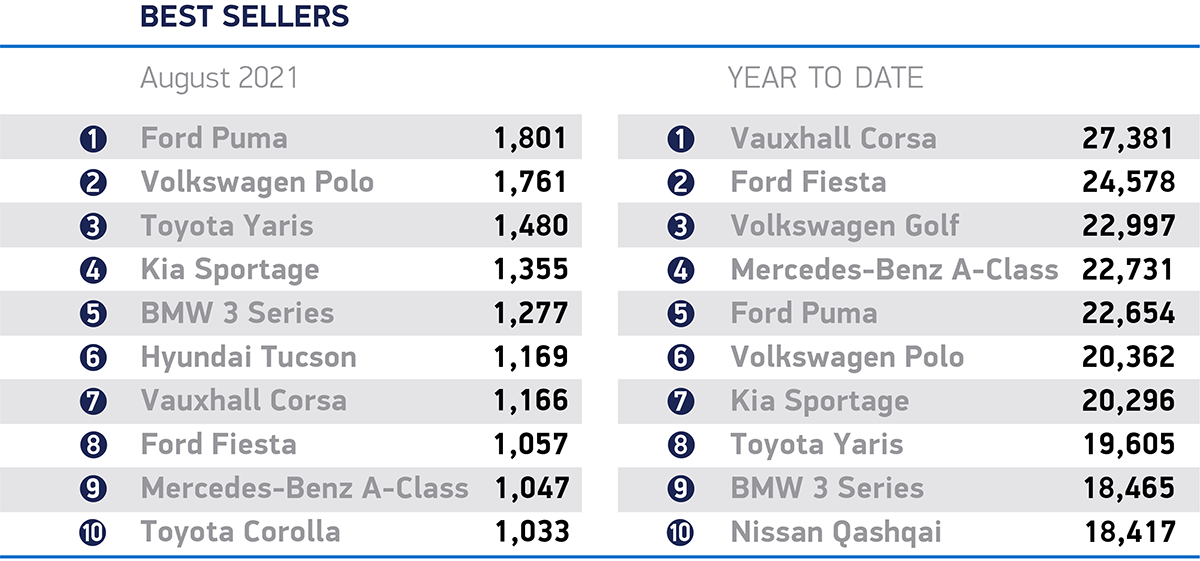 Best selling UK cars in August. Chart: SMMT