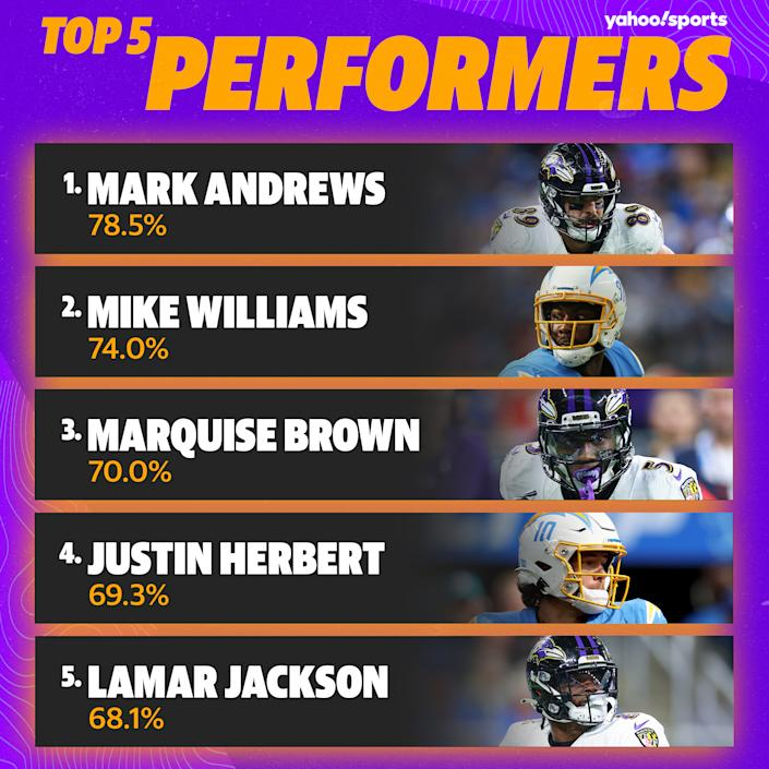 If you had one of these players you probably won your Week 5 matchup.