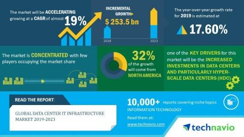 Global Data Center IT Infrastructure Market 2019-2023 | 19% CAGR Projection Over the Next Five Years | Technavio