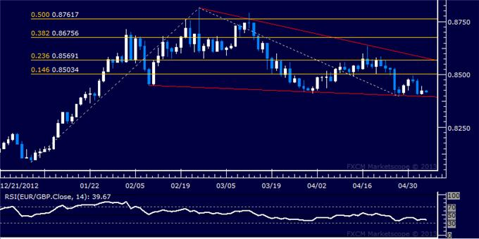 Forex_EURGBP_Technical_Analysis_05.06.2013_body_Picture_5.png, EUR/GBP Technical Analysis 05.06.2013