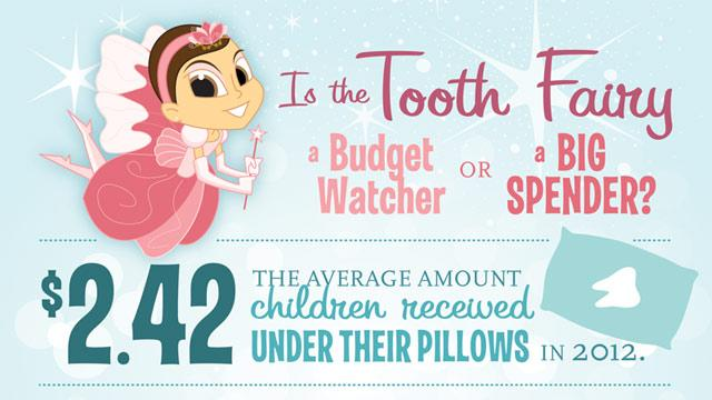 'Tooth Fairy' Average Gift is $2.42 a Tooth (ABC News)