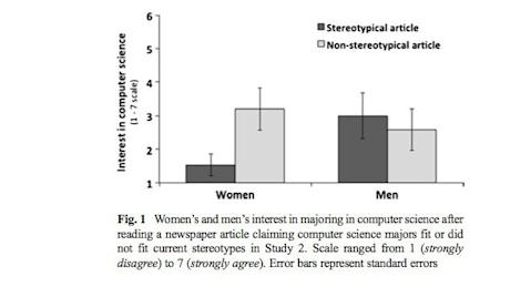 computer science stereotypes and women