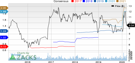 SLM Corporation Price and Consensus