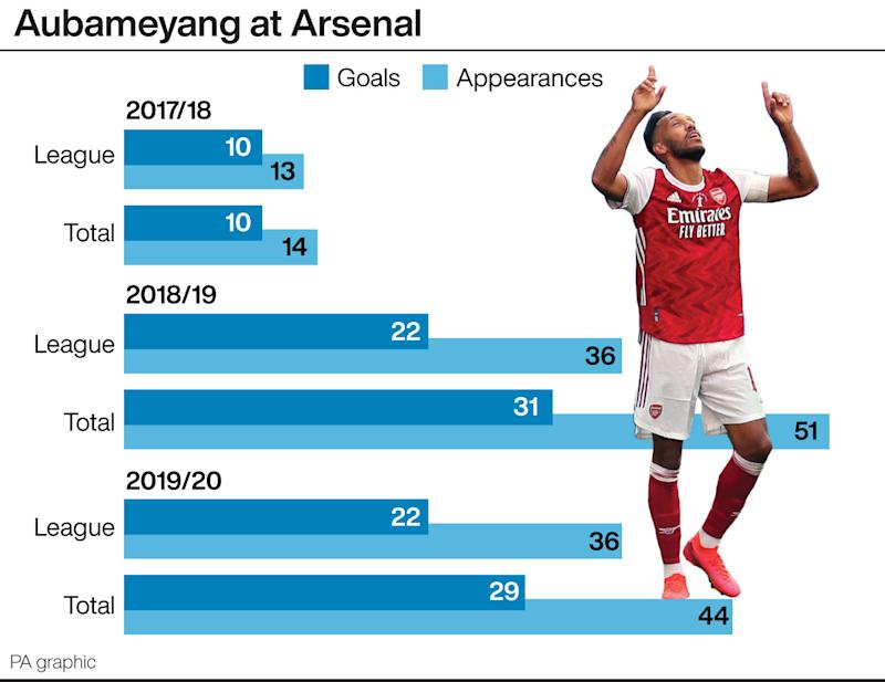 Pierre-Emerick Aubameyang's scoring record in first three campaigns for Arsenal