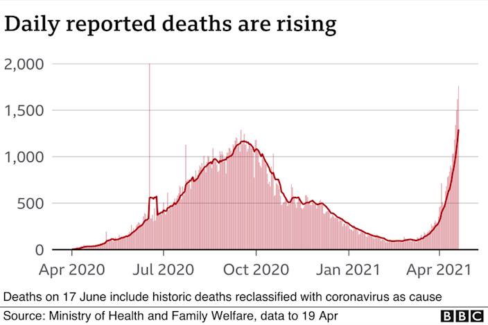 Chart showing death rates