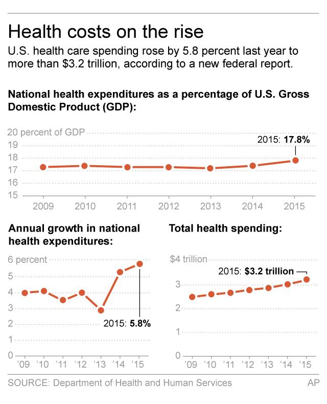 <p> Chart shows health spending figures; 2c x 4 inches; 96.3 mm x 101 mm; </p>