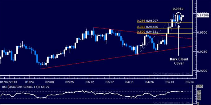Forex_USDCHF_Technical_Analysis_05.22.2013_body_Picture_5.png, USD/CHF Technical Analysis 05.22.2013