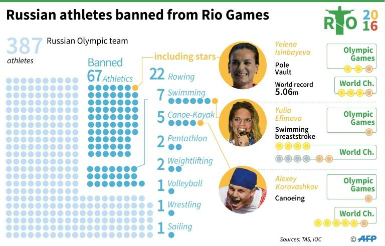 Updated graphic showing Russian athletes banned from Rio Games by their federations