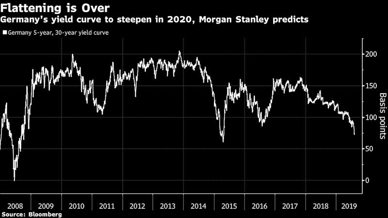 Bond World to Steepen in 2020 in Morgan Stanley's Top Trade Call
