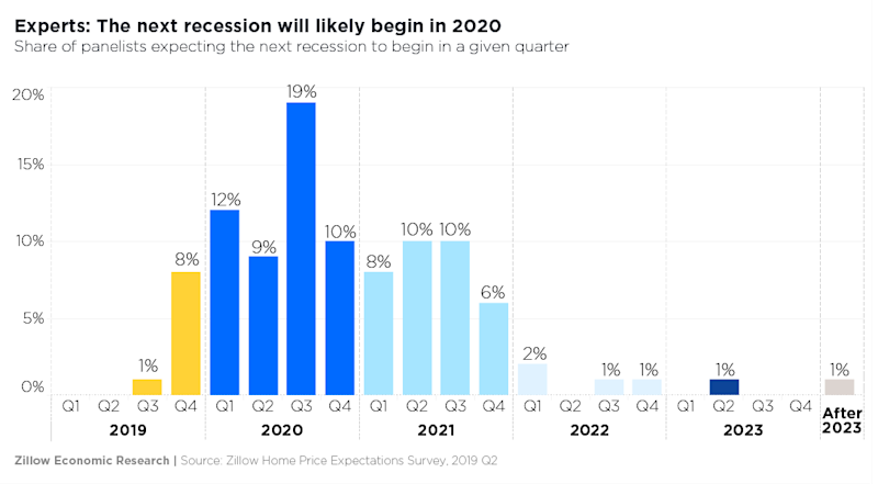 Home Run Projections 2020.Why The Next Recession Is Likely To Happen In 2020 And What It Will Mean For Housing