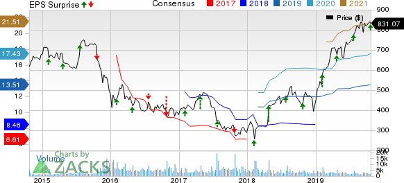 Chipotle Mexican Grill, Inc. Price, Consensus and EPS Surprise