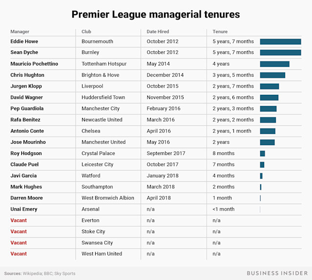 The scariest job chart in sports looks at the tenure of managers in the Premier League