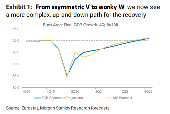 Graph: Morgan Stanley