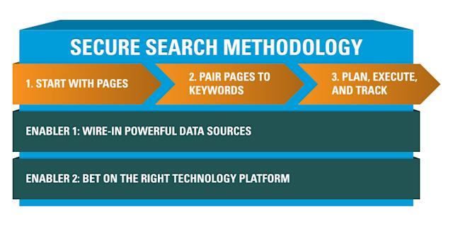 What SEOs Can Learn From Bloomberg image ssm methodology1