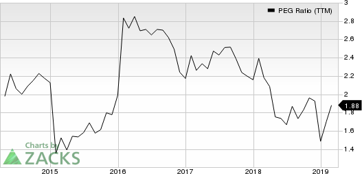 Philip Morris International Inc. PEG Ratio (TTM)