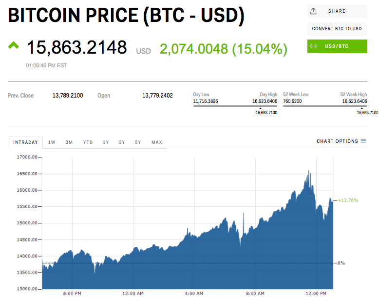Bitcoin Price is Now over Dollars 18000
