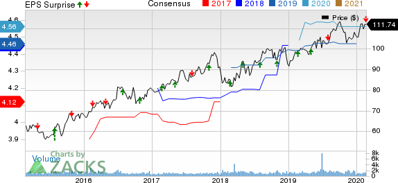 IDACORP, Inc. Price, Consensus and EPS Surprise