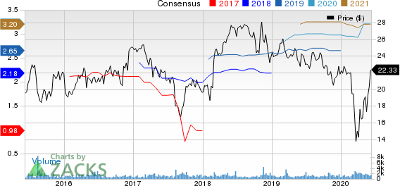National General Holdings Corp Price and Consensus
