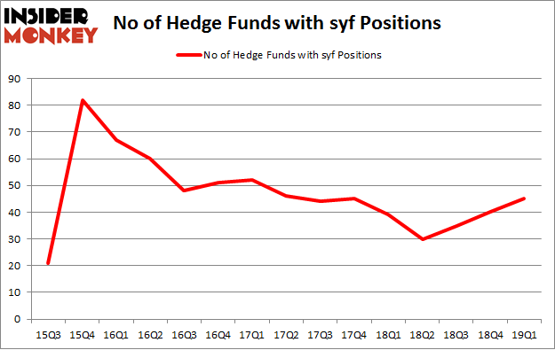No of Hedge Funds with SYF Positions