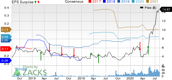 Celsius Holdings Inc. Price, Consensus and EPS Surprise