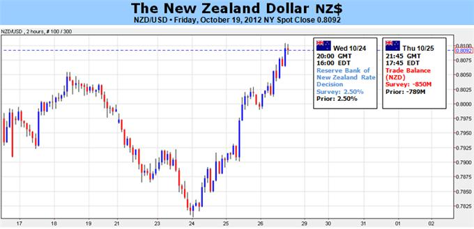New Zealand Dollar Steadying But Vulnerable To Rbnz Body Picture 1 Png