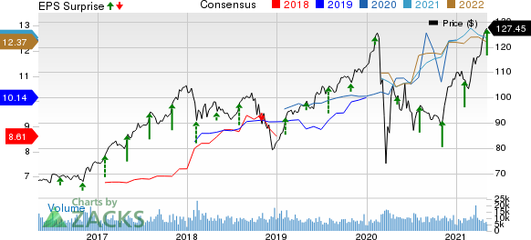 The Allstate Corporation Price, Consensus and EPS Surprise