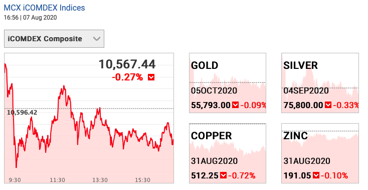 Gold and silver prices in India