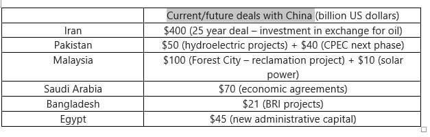 Current and future deals with China