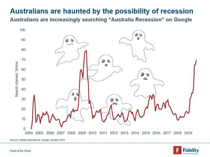 A graph showing the volume of Google searches for the term 'Australia recession'.